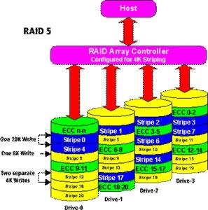《RAID技术基础知识解析》