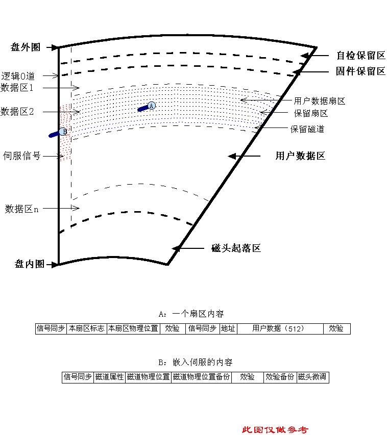 《图解硬盘盘片表面的数据分布及结构》