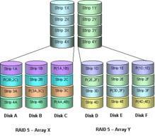 《存储基础知识 RAID磁盘阵列简介》